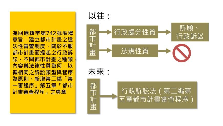 都市計畫統一救濟途徑